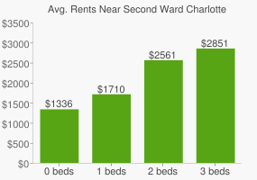 Graph of average rent prices for Second Ward Charlotte