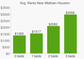 Graph of average rent prices for Midtown Houston