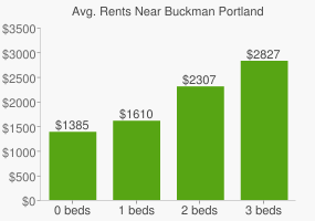 Graph of average rent prices for Buckman Portland