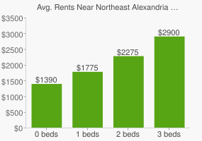 Graph of average rent prices for Northeast Alexandria Alexandria