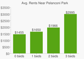 Graph of average rent prices for Pelanconi Park