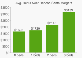 Graph of average rent prices for Rancho Santa Margarita