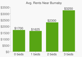 Graph of average rent prices for Burnaby