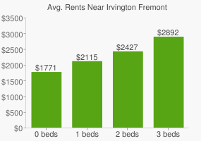 Graph of average rent prices for Irvington Fremont