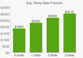 Graph of average rent prices for Fremont