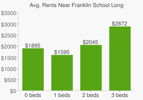 Graph of average rent prices for Franklin School Long Beach