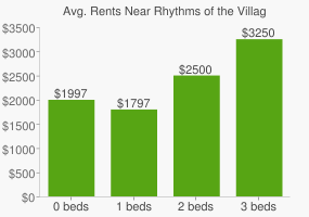 Graph of average rent prices for Rhythms of the Village Charter High School