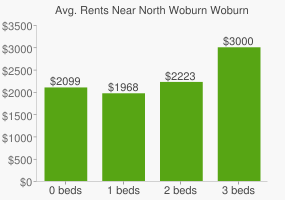 Graph of average rent prices for North Woburn Woburn