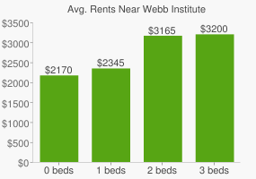 Graph of average rent prices for Webb Institute