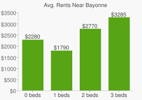 Graph of average rent prices for Bayonne