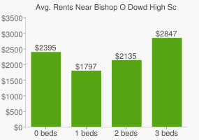 Graph of average rent prices for Bishop O Dowd High School
