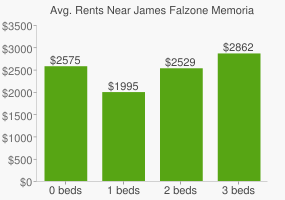Graph of average rent prices for James Falzone Memorial Park