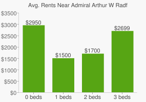 Graph of average rent prices for Admiral Arthur W Radford High School
