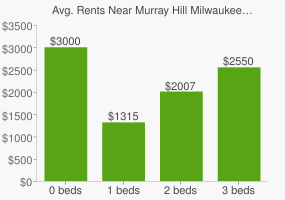 Graph of average rent prices for Murray Hill Milwaukee