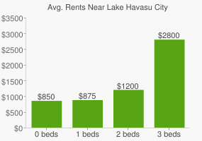 Graph of average rent prices for Lake Havasu City