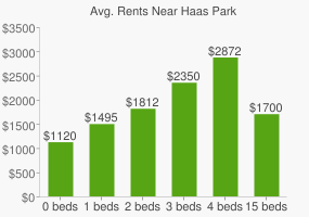 Graph of average rent prices for Haas Park