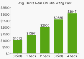 Graph of average rent prices for Chi Che Wang Park