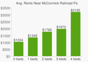 Graph of average rent prices for McCormick Railroad Park
