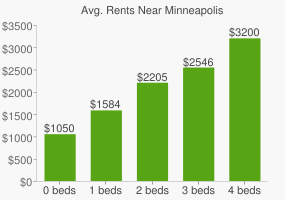 Graph of average rent prices for Minneapolis