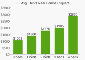 Graph of average rent prices for Pompeii Square