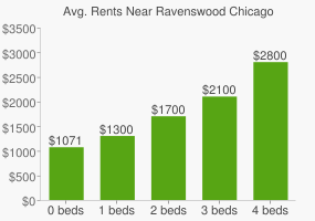 Graph of average rent prices for Ravenswood Chicago