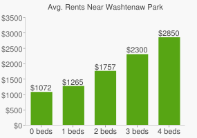 Graph of average rent prices for Washtenaw Park