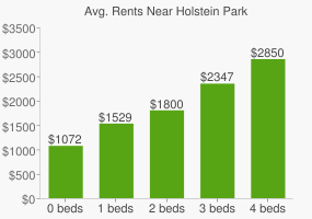 Graph of average rent prices for Holstein Park