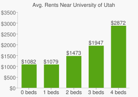 Graph of average rent prices for University of Utah