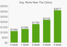 Graph of average rent prices for The Colony