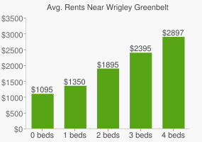 Graph of average rent prices for Wrigley Greenbelt