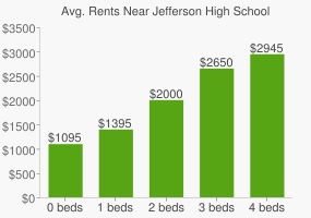 Graph of average rent prices for Jefferson High School
