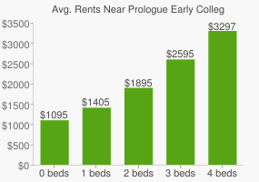 Graph of average rent prices for Prologue Early College High School