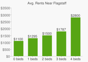 Graph of average rent prices for Flagstaff