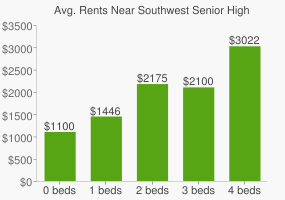 Graph of average rent prices for Southwest Senior High School