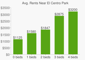 Graph of average rent prices for El Centro Park
