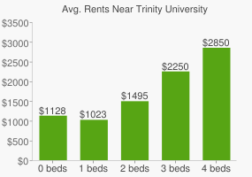 Graph of average rent prices for Trinity University