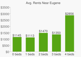Graph of average rent prices for Eugene
