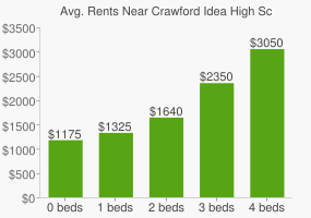 Graph of average rent prices for Crawford Idea High School