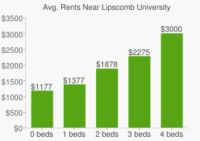 Graph of average rent prices for Lipscomb University