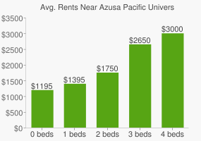 Graph of average rent prices for Azusa Pacific University