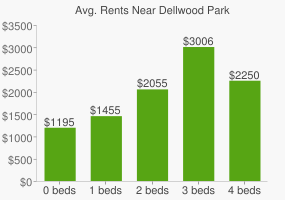 Graph of average rent prices for Dellwood Park