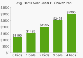 Graph of average rent prices for Cesar E. Chavez Park
