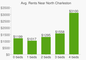 Graph of average rent prices for North Charleston