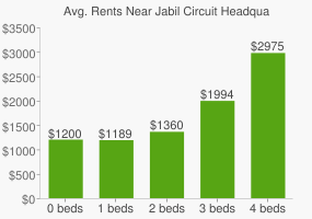 Graph of average rent prices for Jabil Circuit Headquarters