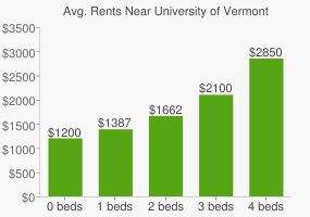 Graph of average rent prices for University of Vermont
