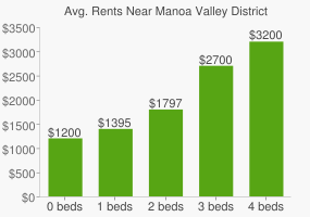 Graph of average rent prices for Manoa Valley District Park