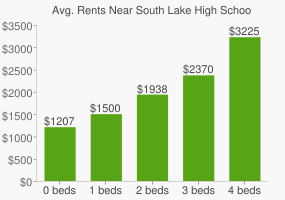 Graph of average rent prices for South Lake High School