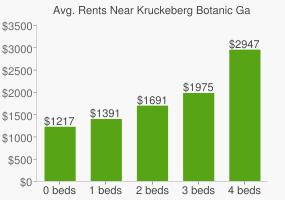Graph of average rent prices for Kruckeberg Botanic Garden