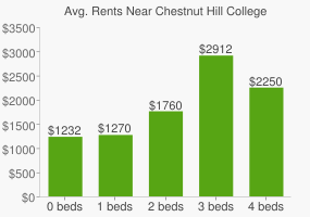 Graph of average rent prices for Chestnut Hill College