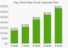 Graph of average rent prices for South Lakeview Park
